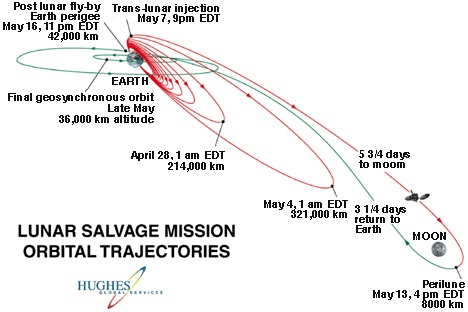 Side View of Key Trajectory Events For Salvaging AsiaSat3/HGS-1