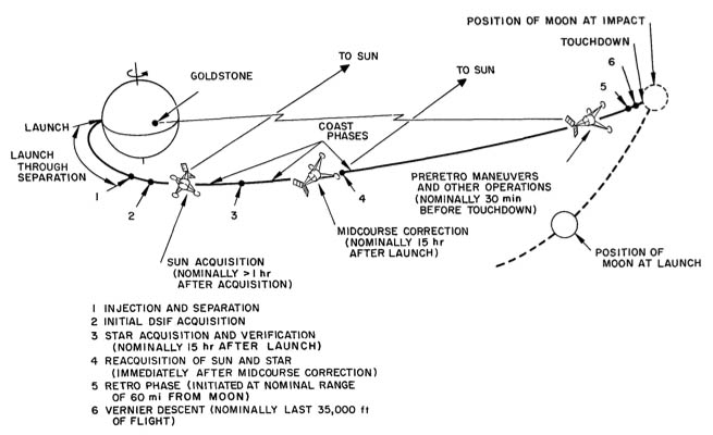 Surveyor Lunar Transit Trajectory