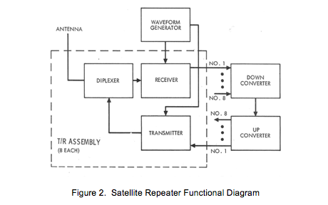 APPLICATION TECHNOLOGY SATELLITE – VHF EXPERIMENT ONLY